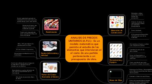 Mind Map: ANALISIS DE PRECIOS UNITARIOS (A.P.U.):  Es un modelo matemático que permite el estudio de los elementos que intervienen el el costo de una partida perteneciente a un presupuesto de obra.