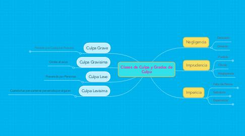 Mind Map: Clases de Culpa y Grados de Culpa