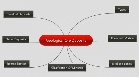 Mind Map: Geological Ore Deposits