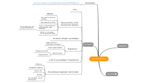 Mind Map: Portfolio i Elevintra