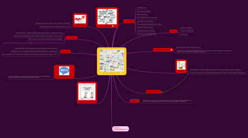 Mind Map: Using Web 2.0 for Business