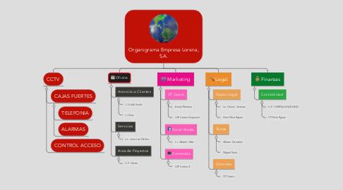 Mind Map: Organigrama Empresa Lorena, S.A.