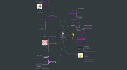 Mind Map: Understanding Process and  Process Redesign