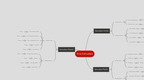 Mind Map: Arus Samudera