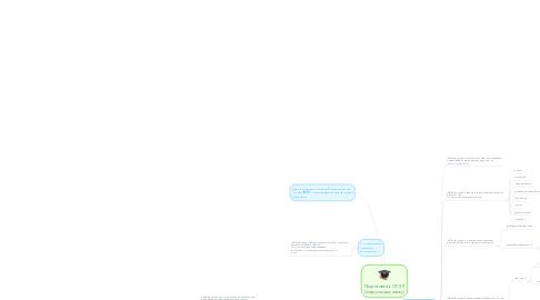 Mind Map: Подготовка к ОГЭ 9 (по русскому языку)