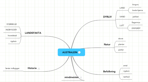 Mind Map: AUSTRALEIN