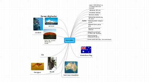 Mind Map: Australien