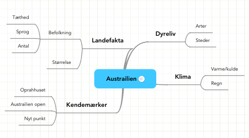 Mind Map: Austrailien