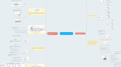 Mind Map: Operaciones de deformado