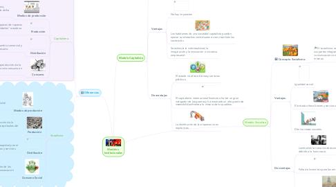 Mind Map: Modelos  Institucionales