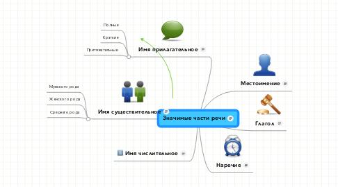Mind Map: Значимые части речи