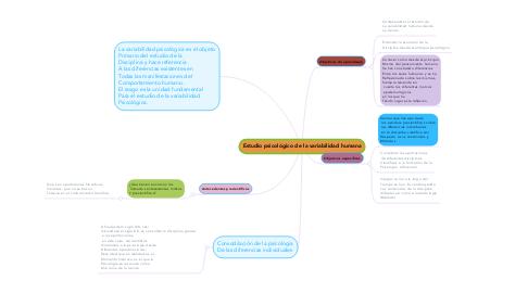 Mind Map: Estudio psicológico de la variabilidad humana