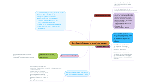 Mind Map: LA ACCION PSICOSOCIAL