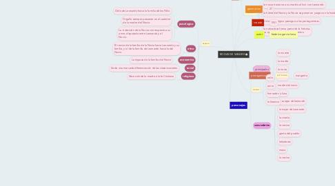 Mind Map: BODAS DE SANGRE
