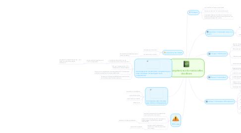 Mind Map: Compétences informationnelles des élèves