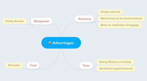 Mind Map: Advantages