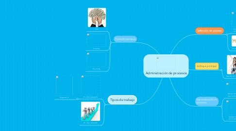 Mind Map: Administración de procesos