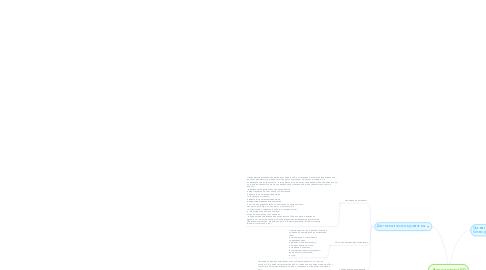 Mind Map: Этапы анализа БП
