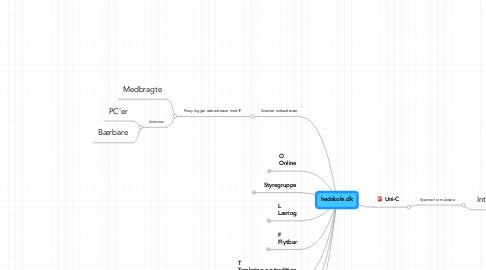Mind Map: hedskole.dk