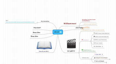Mind Map: SOL2.0