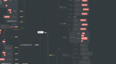 Mind Map: 活用V1.03