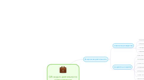 Mind Map: QR-коды в деятельности преподавателя