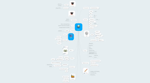 Mind Map: Web