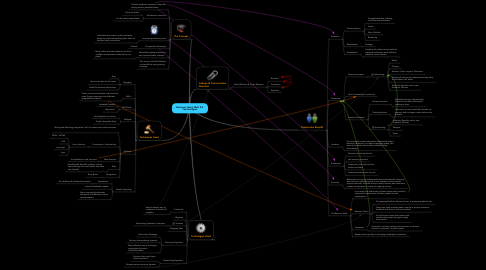 Mind Map: Business Using Web 2.0Technologies