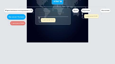 Mind Map: КПМГ