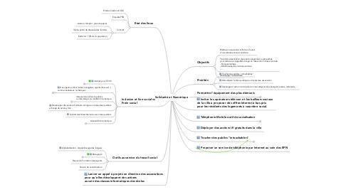 Mind Map: Solidarité et Numérique