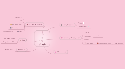 Mind Map: Romantik