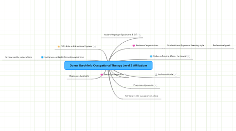 Mind Map: Donna Burchfield Occupational Therapy Level 2 Affiliations