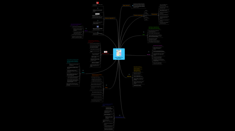 Mind Map: Use of Web 2.0 in businesses