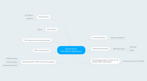 Mind Map: Diplomarbeit  Rich-Media-Applikation
