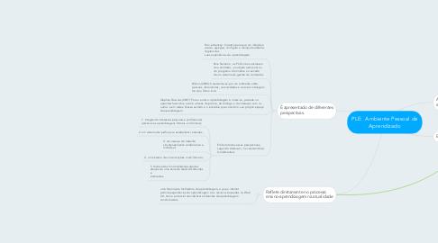 Mind Map: PLE:  Ambiente Pessoal de Aprendizado
