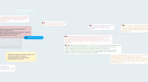 Mind Map: Деятельность филолога