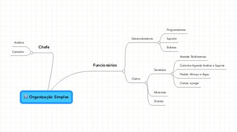 Mind Map: Organização Simples