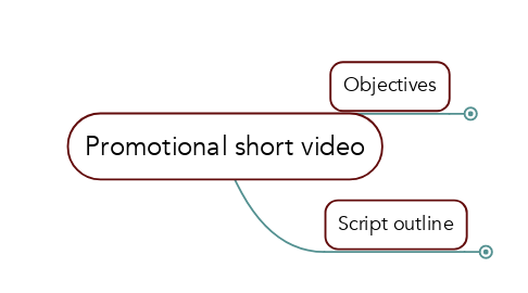 Mind Map: Promotional short video