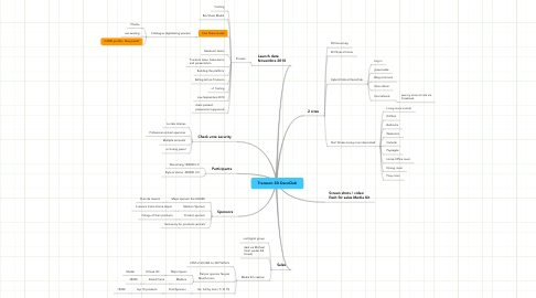 Mind Map: Transcon 3D DecoClub
