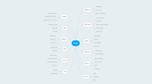 Mind Map: Team