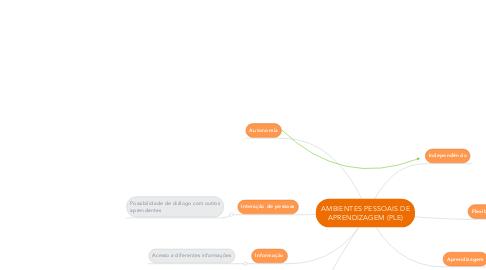 Mind Map: AMBIENTES PESSOAIS DE APRENDIZAGEM (PLE)