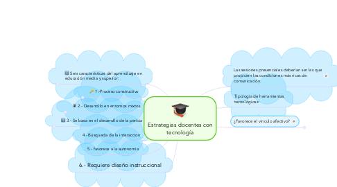 Mind Map: Estrategias docentes con tecnología