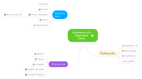 Mind Map: Confessions of a Depressed Comic