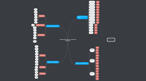 Mind Map: CLASIFICACIÓN DE LAS CURVAS DE REMANSO