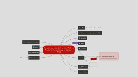 Mind Map: Personal Learning Enviroments (PLE) ou Ambiente Pessoal de Aprendizagem (APA)