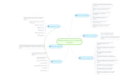 Mind Map: Niveles de Planeacion  Centros de Computo