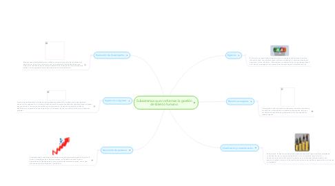 Mind Map: Subsistemas que conforman la gestión de talento humano.