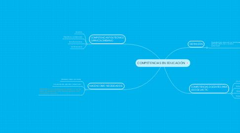Mind Map: COMPETENCIAS EN EDUCACIÓN