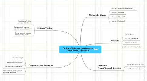 Mind Map: Outline of Extensive Notetaking on
