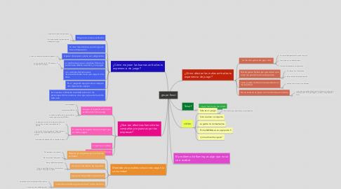 Mind Map: grupo focal
